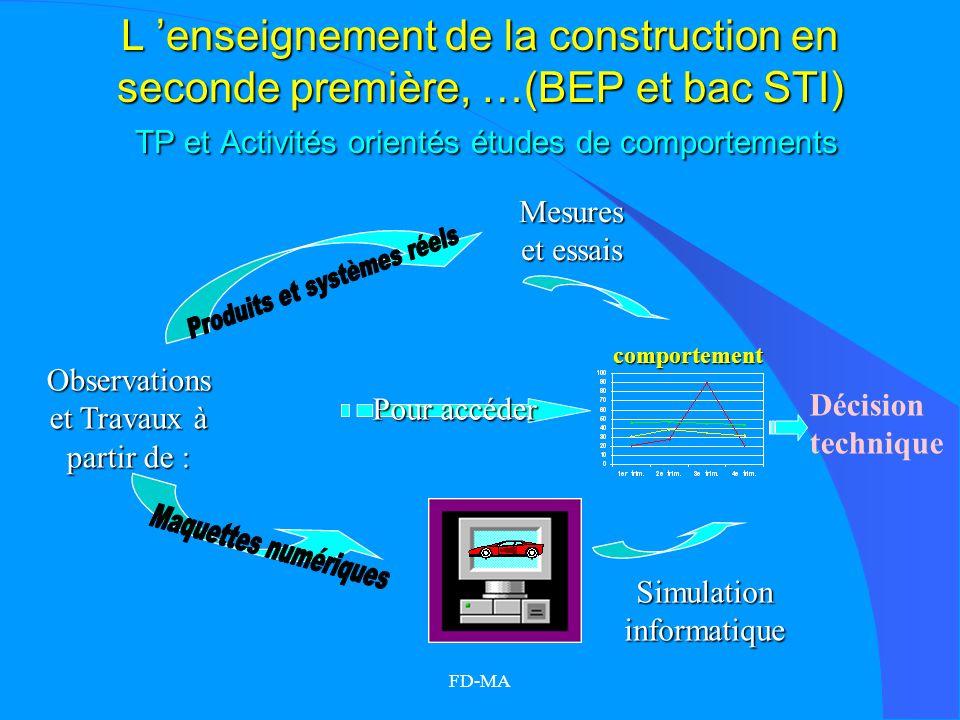 FD-MA L enseignement de la construction en seconde première, …(BEP et bac STI) TP et Activités orientés études de comportements Observations et Travau