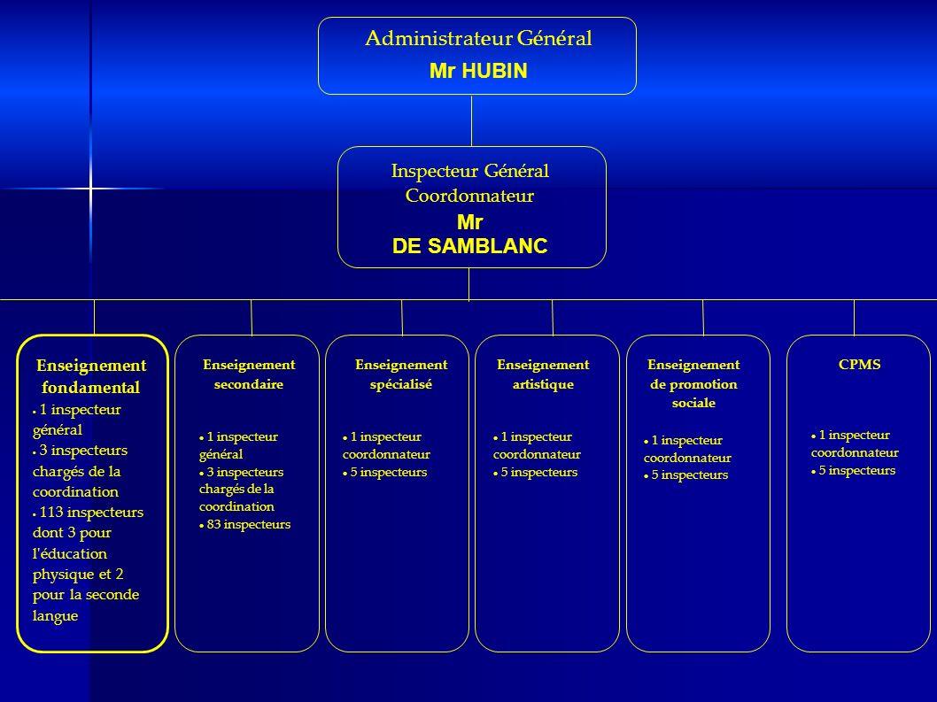 Administrateur Général Mr HUBIN Inspecteur Général Coordonnateur Mr DE SAMBLANC Enseignement fondamental 1 inspecteur général 1 inspecteur général 3 i