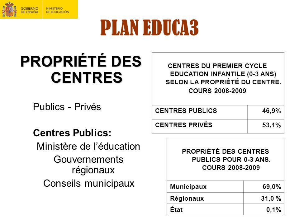 PLAN EDUCA3 PROPRIÉTÉ DES CENTRES Publics - Privés Centres Publics: Ministère de léducation Gouvernements régionaux Conseils municipaux CENTRES DU PRE
