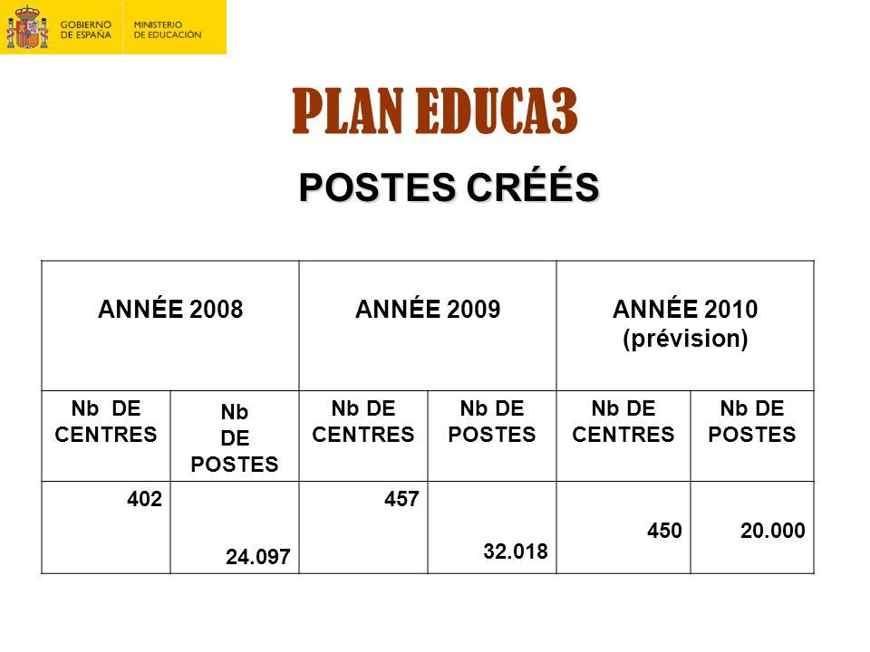 PLAN EDUCA3 POSTES CRÉÉS ANNÉE 2008ANNÉE 2009ANNÉE 2010 (prévision) Nb DE CENTRES Nb DE POSTES Nb DE CENTRES Nb DE POSTES Nb DE CENTRES Nb DE POSTES 4