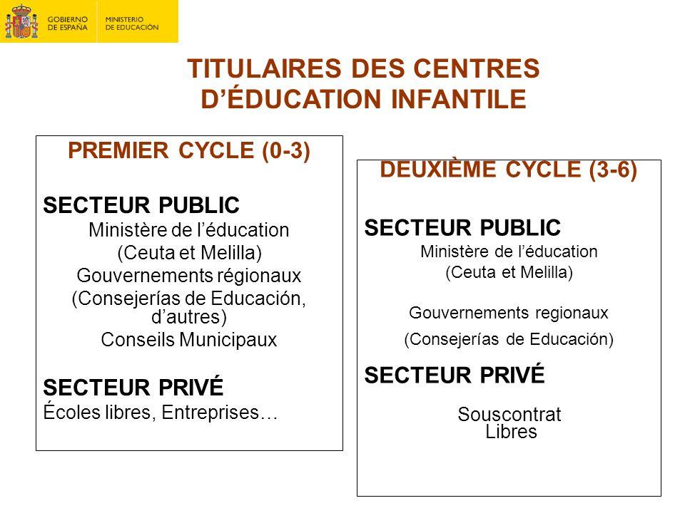 TITULAIRES DES CENTRES DÉDUCATION INFANTILE PREMIER CYCLE (0-3) SECTEUR PUBLIC Ministère de léducation (Ceuta et Melilla) Gouvernements régionaux (Con
