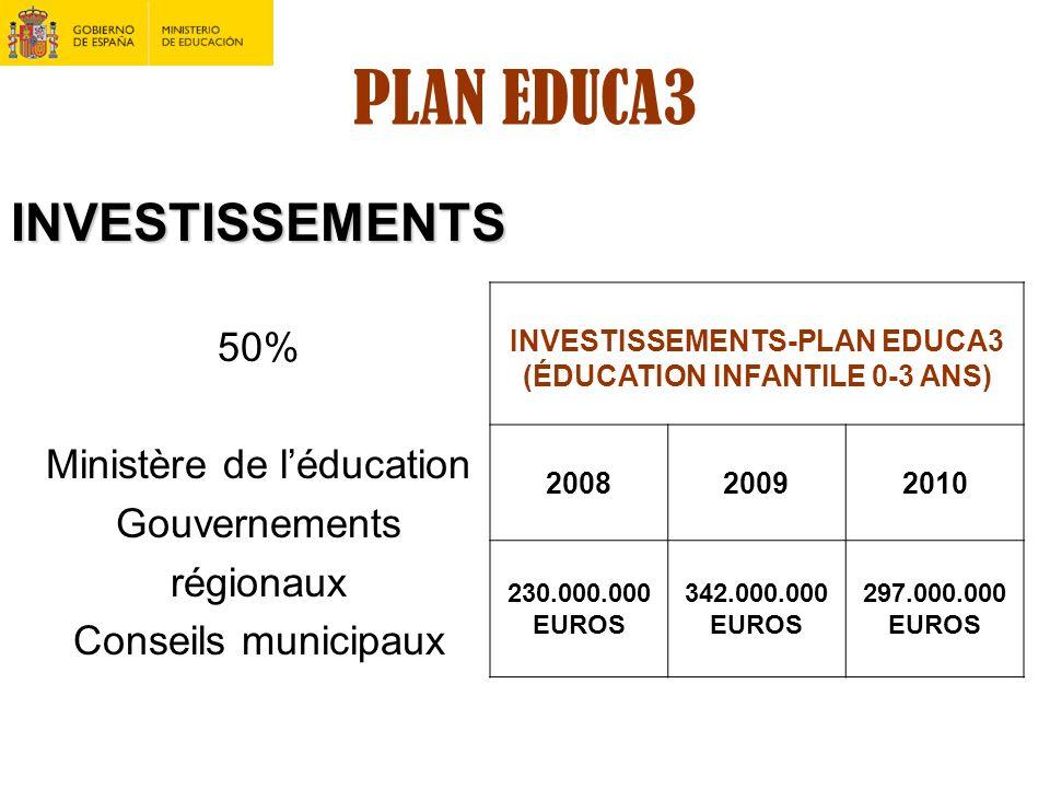PLAN EDUCA3 INVESTISSEMENTS 50% Ministère de léducation Gouvernements régionaux Conseils municipaux INVESTISSEMENTS-PLAN EDUCA3 (ÉDUCATION INFANTILE 0