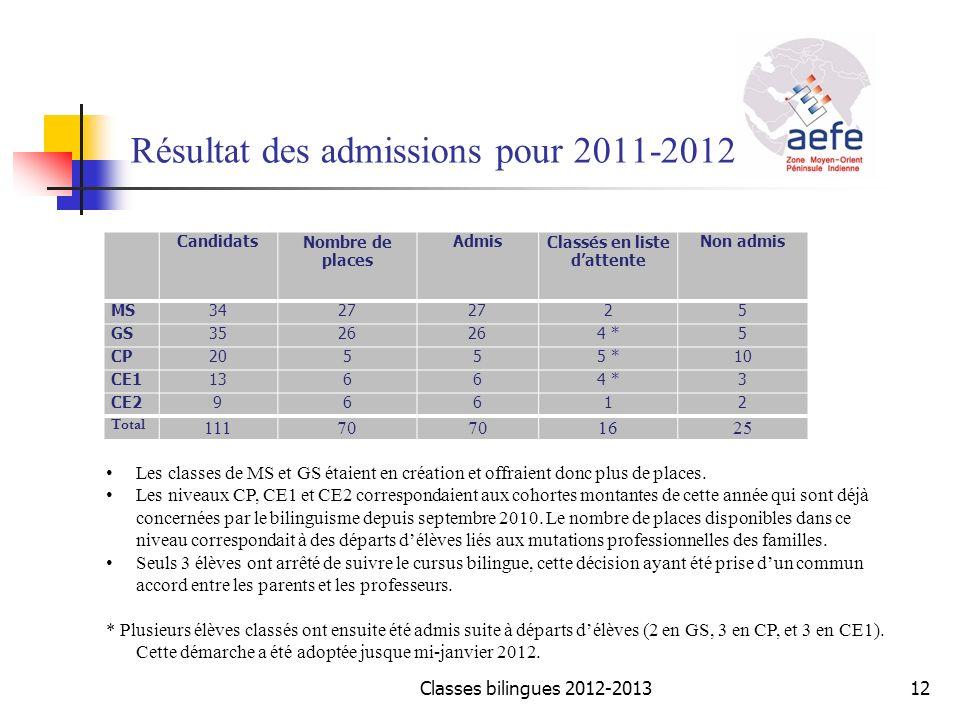 Résultat des admissions pour 2011-2012 CandidatsNombre de places AdmisClassés en liste dattente Non admis MS3427 25 GS3526 4 *5 CP20555 *10 CE113664 *