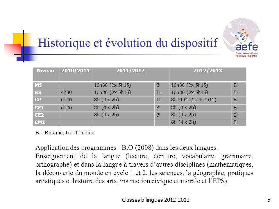 Historique et évolution du dispositif Niveau2010/20112011/20122012/2013 MS 10h30 (2x 5h15)Bi10h30 (2x 5h15)Bi GS4h3010h30 (2x 5h15)Tri10h30 (2x 5h15)B