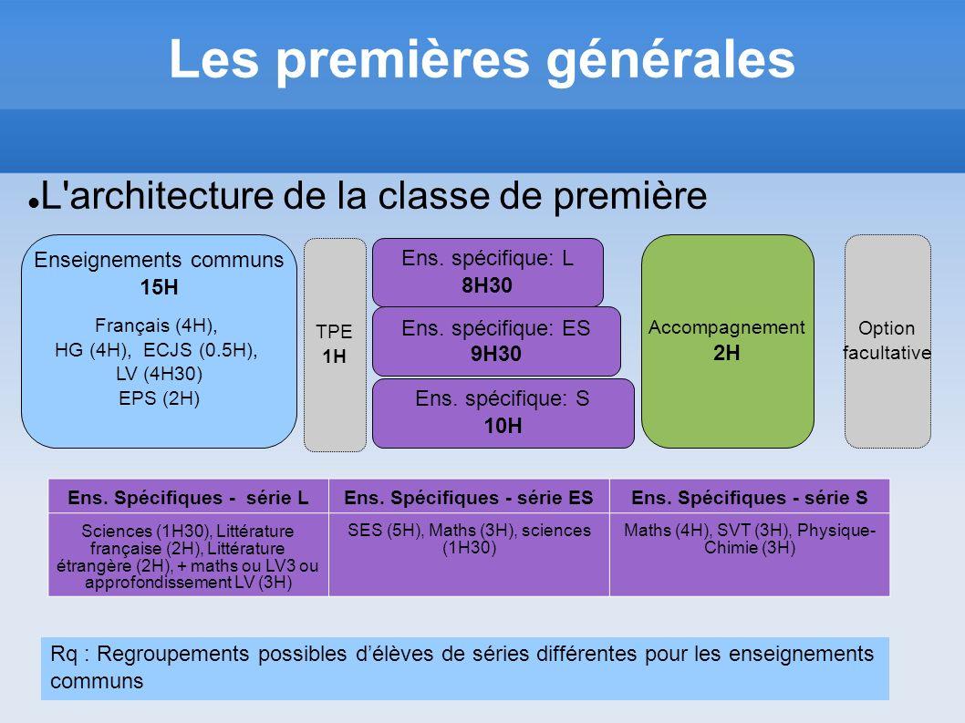 Les premières générales L'architecture de la classe de première Enseignements communs 15H Français (4H), HG (4H), ECJS (0.5H), LV (4H30) EPS (2H) Ens.