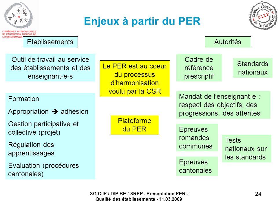 SG CIIP / DIP BE / SREP - Présentation PER - Qualité des établissements - 11.03.2009 24 Enjeux à partir du PER Le PER est au coeur du processus dharmo