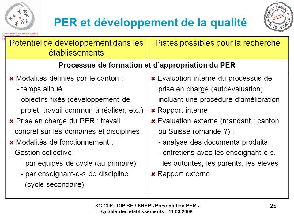 SG CIIP / DIP BE / SREP - Présentation PER - Qualité des établissements - 11.03.2009 25 PER et développement de la qualité Potentiel de développement dans les établissements Pistes possibles pour la recherche Processus de formation et dappropriation du PER Modalités définies par le canton : - temps alloué - objectifs fixés (développement de projet, travail commun à réaliser, etc.) Prise en charge du PER : travail concret sur les domaines et disciplines Modalités de fonctionnement : Gestion collective - par équipes de cycle (au primaire) - par enseignant-e-s de discipline (cycle secondaire) Evaluation interne du processus de prise en charge (autoévaluation) incluant une procédure damélioration Rapport interne Evaluation externe (mandant : canton ou Suisse romande ?) : - analyse des documents produits - entretiens avec les enseignant-e-s, les autorités, les parents, les élèves Rapport externe