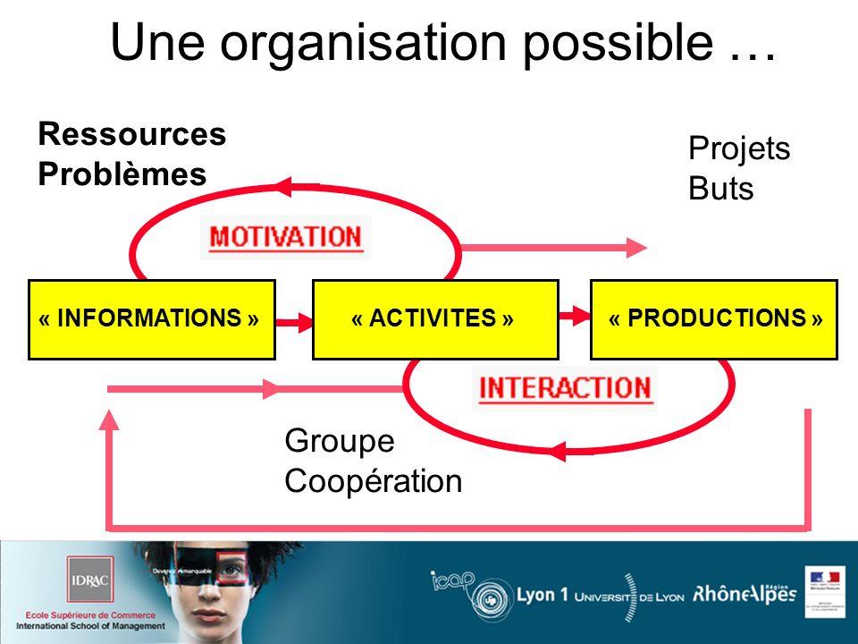 Ressources Problèmes Projets Buts Une organisation possible … Groupe Coopération « INFORMATIONS »« ACTIVITES »« PRODUCTIONS »