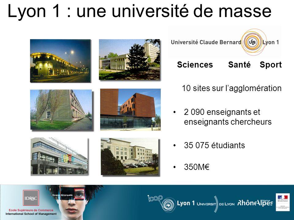 Sciences Santé Sport 10 sites sur lagglomération Lyon 1 : une université de masse 2 090 enseignants et enseignants chercheurs 35 075 étudiants 350M