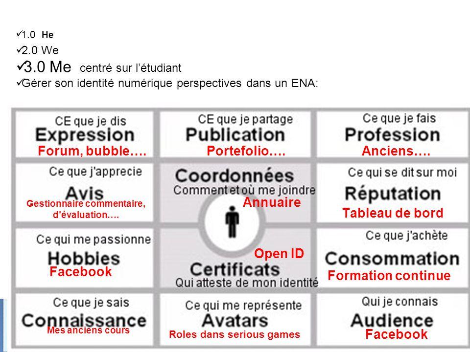 Christophe Batier 1.0 He 2.0 We 3.0 Me centré sur létudiant Gérer son identité numérique perspectives dans un ENA: Annuaire Open ID Roles dans serious games Facebook Forum, bubble….Portefolio….Anciens….