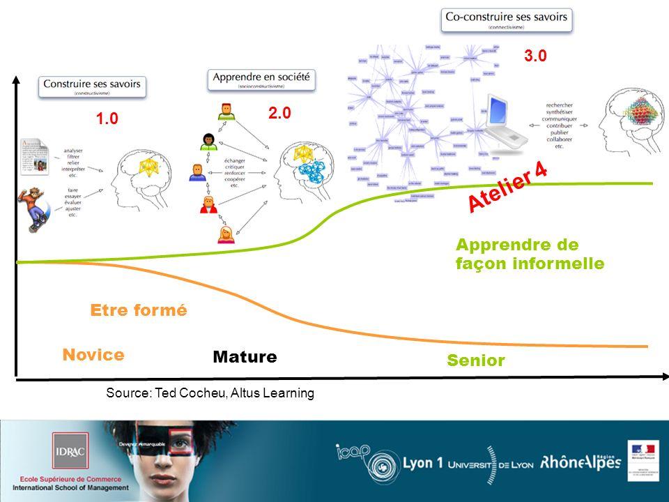 Novice Mature Senior Etre formé Apprendre de façon informelle Source: Ted Cocheu, Altus Learning 1.0 2.0 3.0 Atelier 4