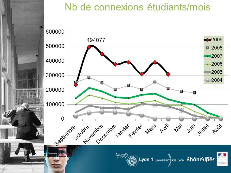 Nb de connexions étudiants/mois