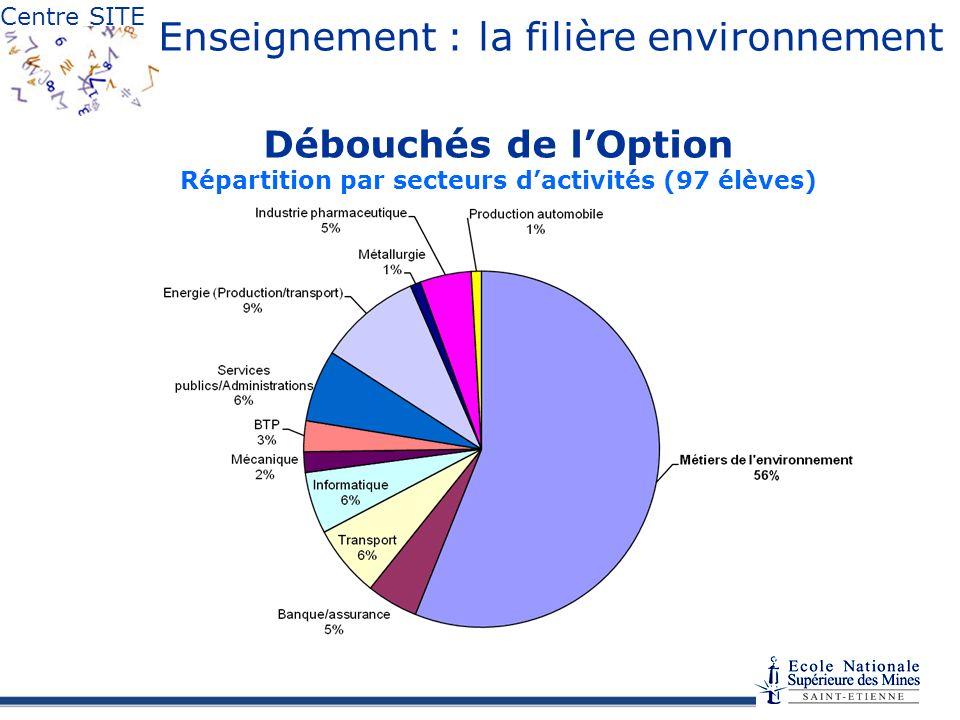 Centre SITE Enseignement : la filière environnement Débouchés de lOption Répartition par secteurs dactivités (97 élèves)