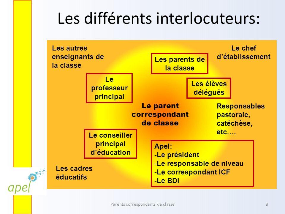 Les différents interlocuteurs: Parents correspondants de classe8 Le parent correspondant de classe Les parents de la classe Les élèves délégués Le pro
