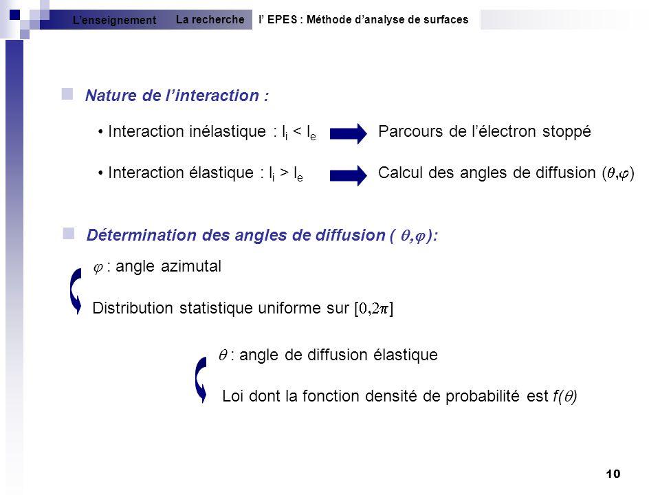 10 Nature de linteraction : Parcours de lélectron stoppé Interaction inélastique : l i < l e Interaction élastique : l i > l e Calcul des angles de di