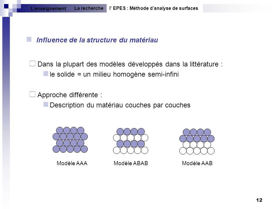 12 Influence de la structure du matériau Modèle AAAModèle ABABModèle AAB Dans la plupart des modèles développés dans la littérature : le solide = un m