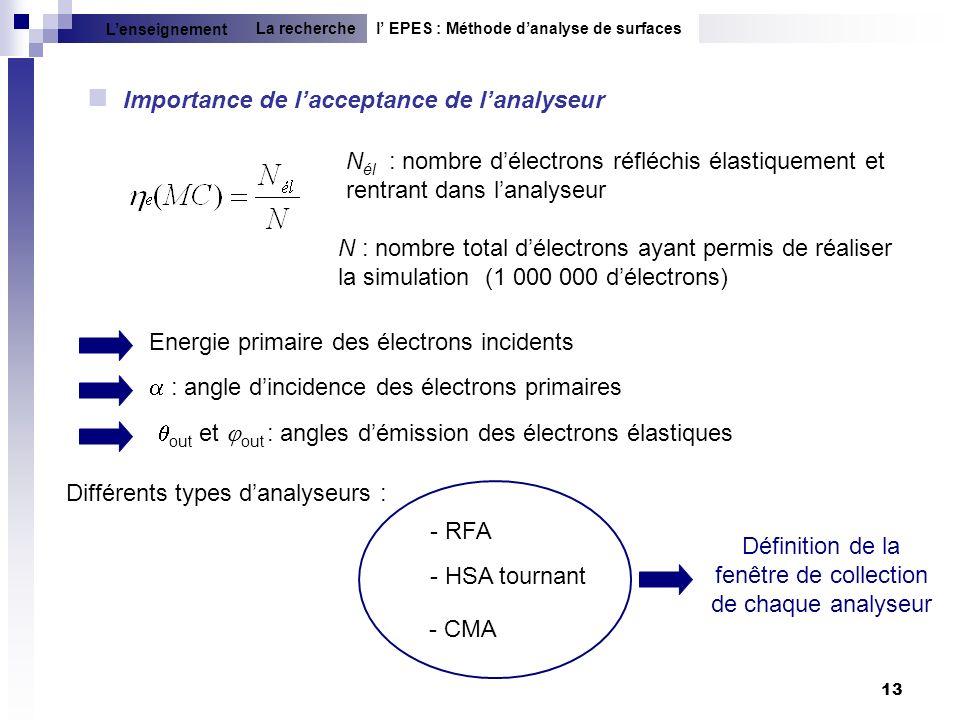 13 Importance de lacceptance de lanalyseur N él : nombre délectrons réfléchis élastiquement et rentrant dans lanalyseur N : nombre total délectrons ay