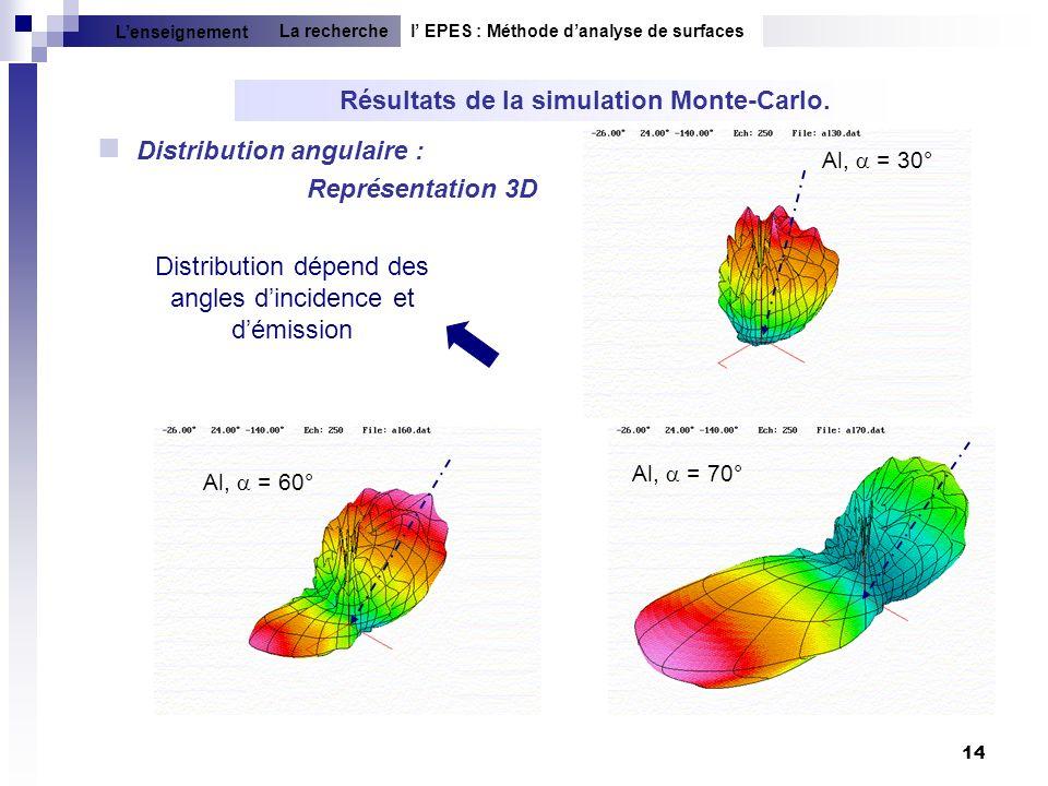 14 Distribution angulaire : Représentation 3D Résultats de la simulation Monte-Carlo. Al, = 30° Al, = 60° Al, = 70° l EPES : Méthode danalyse de surfa