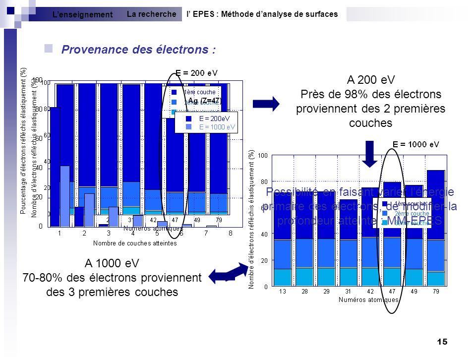 15 Provenance des électrons : A 200 eV Près de 98% des électrons proviennent des 2 premières couches A 1000 eV 70-80% des électrons proviennent des 3