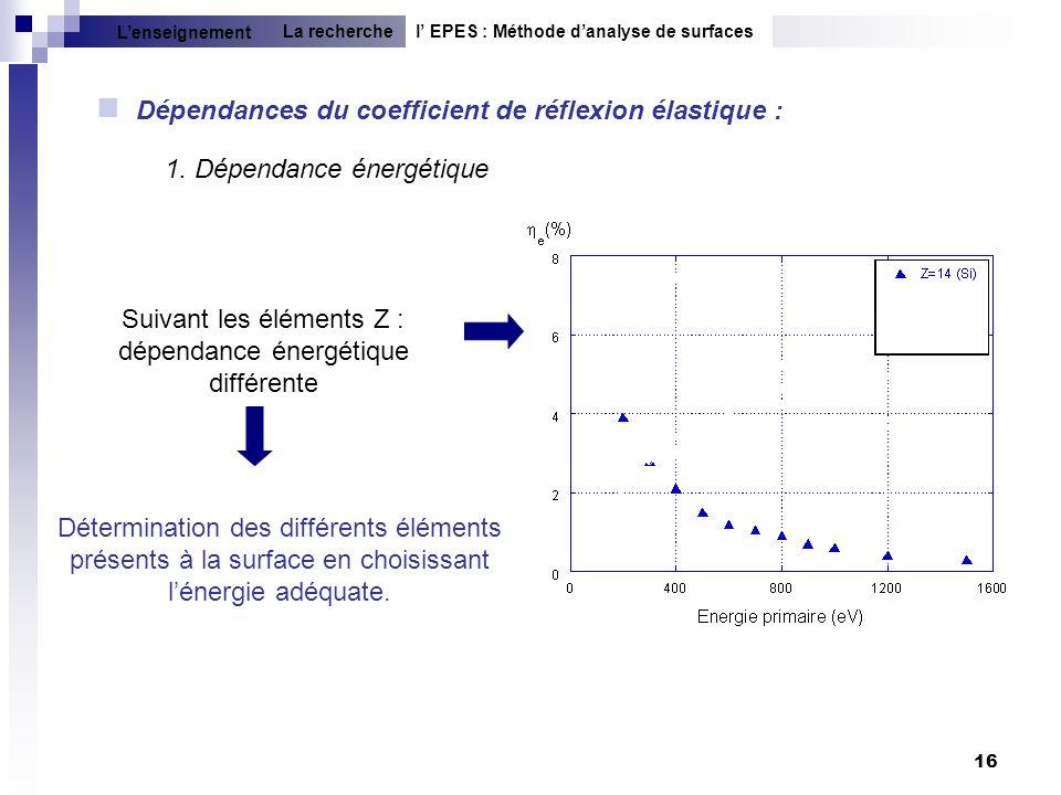 16 1. Dépendance énergétique Dépendances du coefficient de réflexion élastique : Suivant les éléments Z : dépendance énergétique différente Déterminat