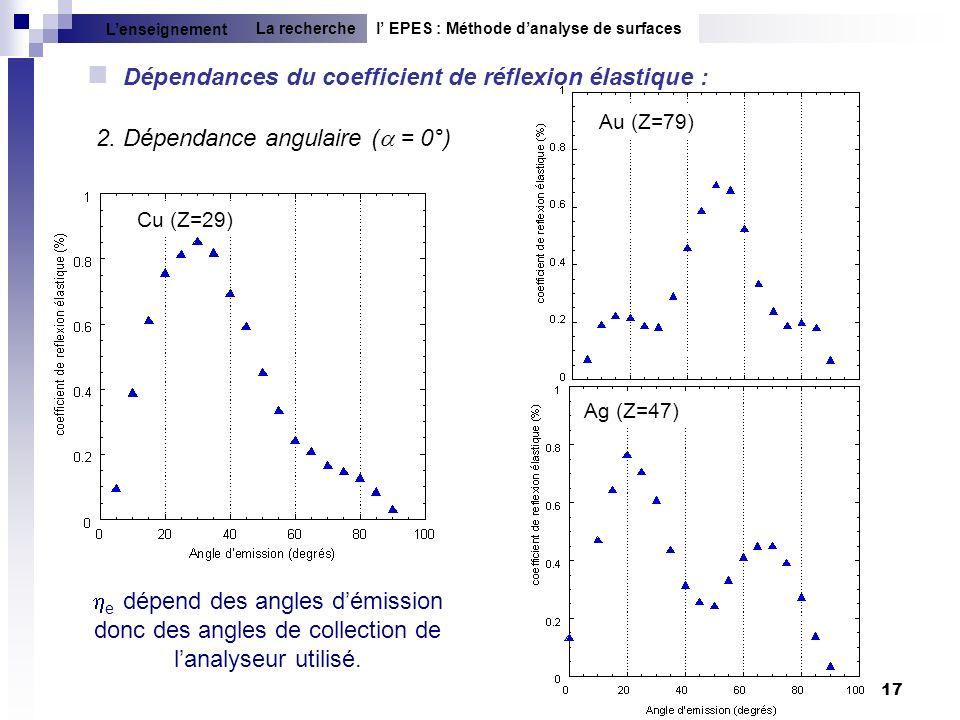17 2. Dépendance angulaire ( = 0°) e dépend des angles démission donc des angles de collection de lanalyseur utilisé. l EPES : Méthode danalyse de sur