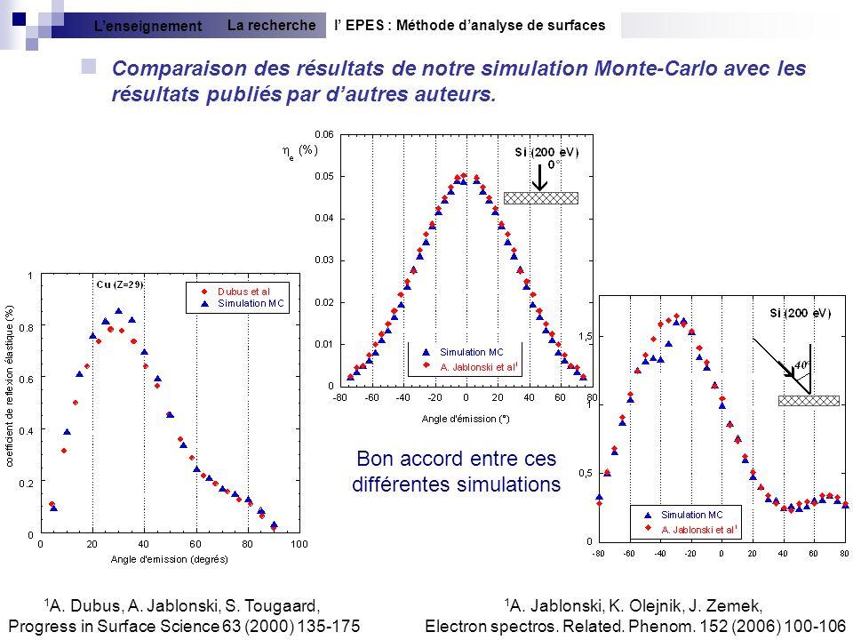 18 Comparaison des résultats de notre simulation Monte-Carlo avec les résultats publiés par dautres auteurs. l EPES : Méthode danalyse de surfacesLa r