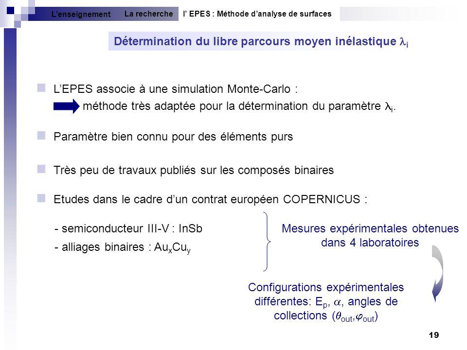 19 - semiconducteur III-V : InSb - alliages binaires : Au x Cu y Détermination du libre parcours moyen inélastique i LEPES associe à une simulation Mo