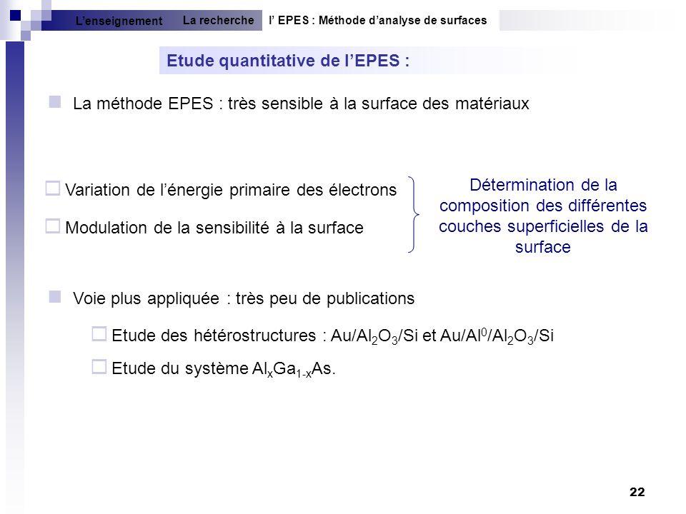 22 Etude quantitative de lEPES : La méthode EPES : très sensible à la surface des matériaux Détermination de la composition des différentes couches su