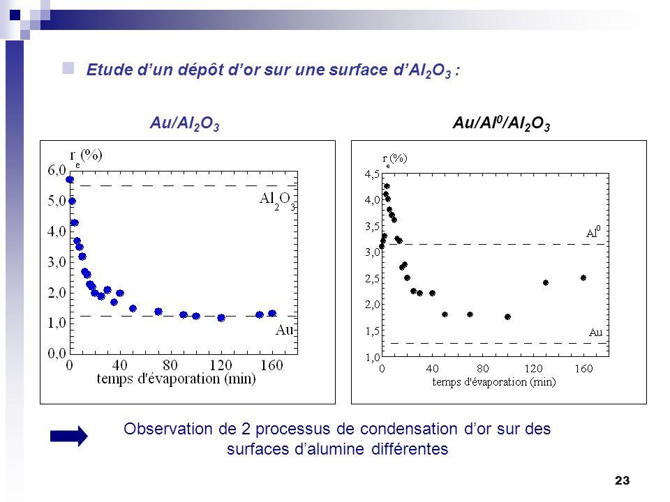 23 Etude dun dépôt dor sur une surface dAl 2 O 3 : Au/Al 2 O 3 Au/Al 0 /Al 2 O 3 Observation de 2 processus de condensation dor sur des surfaces dalum