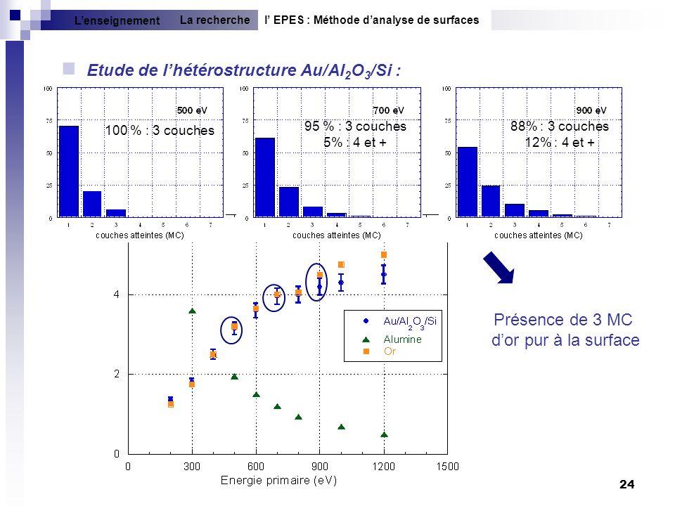 24 Etude de lhétérostructure Au/Al 2 O 3 /Si : l EPES : Méthode danalyse de surfacesLa recherche Lenseignement Présence de 3 MC dor pur à la surface 1