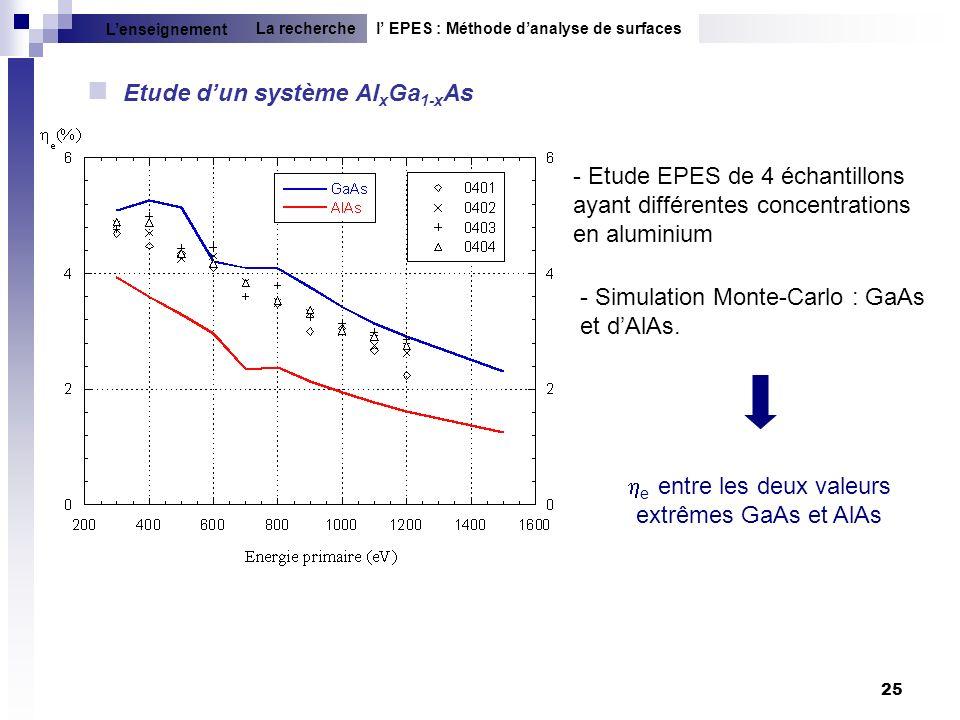 25 Etude dun système Al x Ga 1-x As - Etude EPES de 4 échantillons ayant différentes concentrations en aluminium e entre les deux valeurs extrêmes GaA