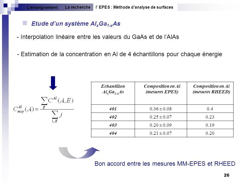 26 Etude dun système Al x Ga 1-x As Echantillon Al x Ga 1-x As Composition en Al (mesures EPES) Composition en Al (mesures RHEED) 401 0.36 0.08 0.4 40