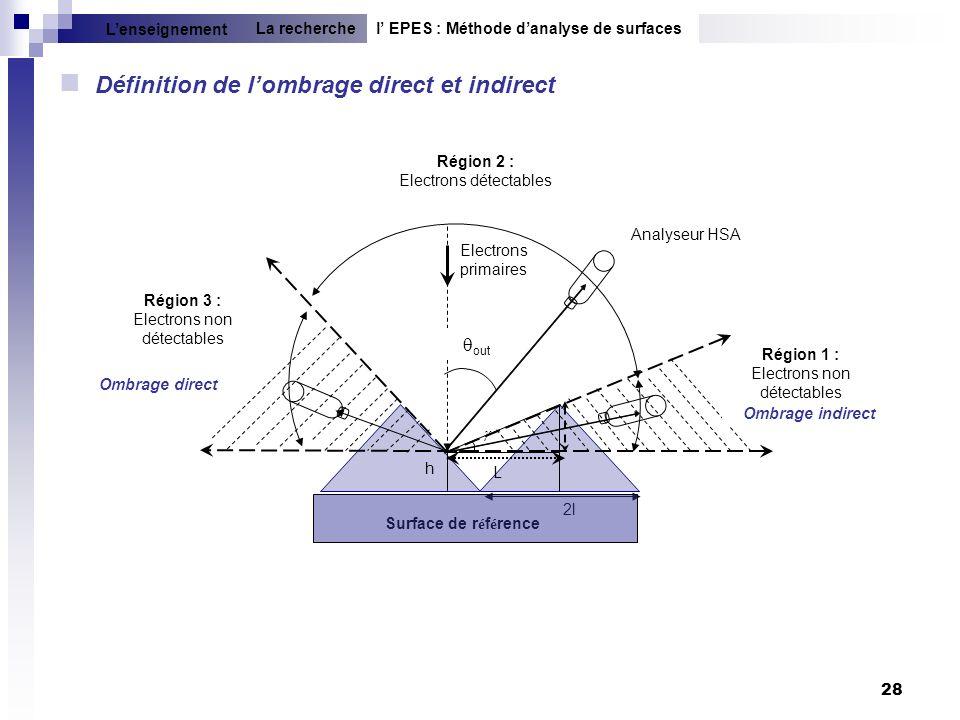 28 Définition de lombrage direct et indirect l EPES : Méthode danalyse de surfacesLa recherche Lenseignement 2l Ombrage direct Région 2 : Electrons dé
