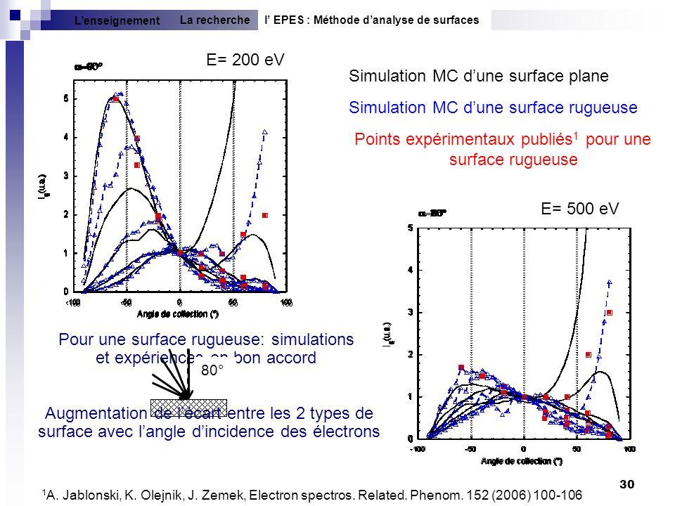 30 E= 200 eV E= 500 eV Simulation MC dune surface plane Simulation MC dune surface rugueuse Points expérimentaux publiés 1 pour une surface rugueuse 1