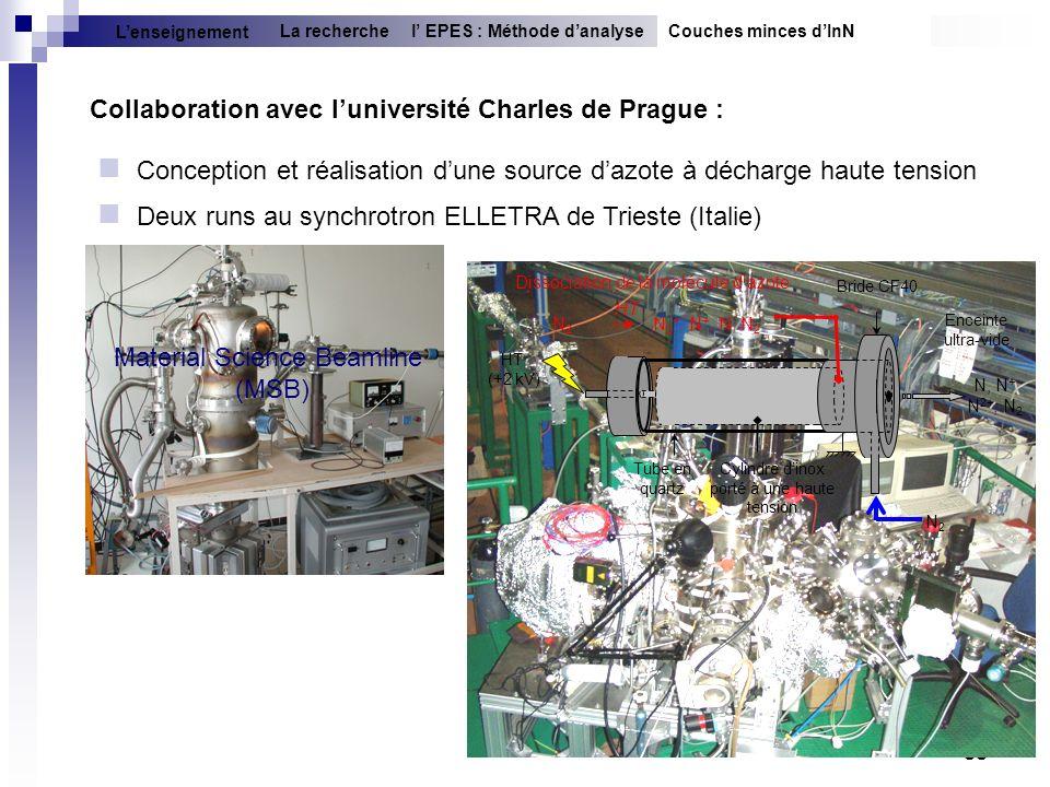 33 Collaboration avec luniversité Charles de Prague : Conception et réalisation dune source dazote à décharge haute tension Deux runs au synchrotron E