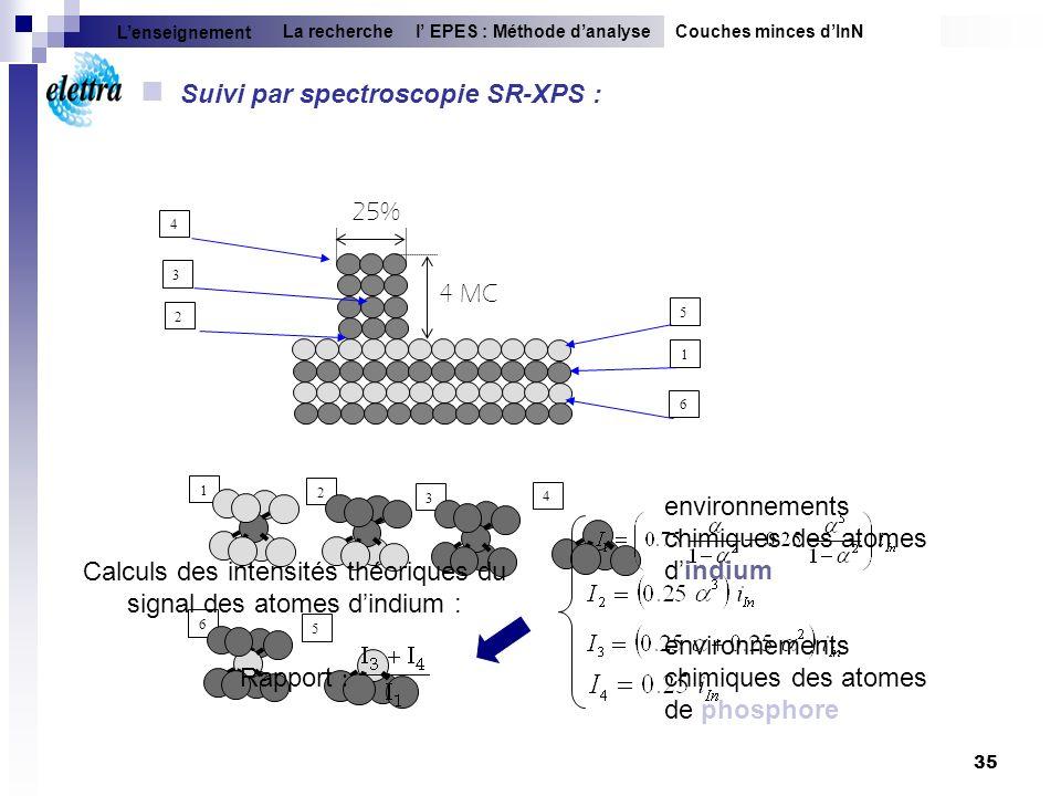 35 environnements chimiques des atomes dindium environnements chimiques des atomes de phosphore 25% 4 MC 4 4 3 3 2 2 1 1 5 5 6 6 Couches minces dInNl