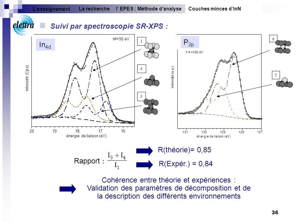 36 Cohérence entre théorie et expériences : Validation des paramètres de décomposition et de la description des différents environnements Rapport : R(