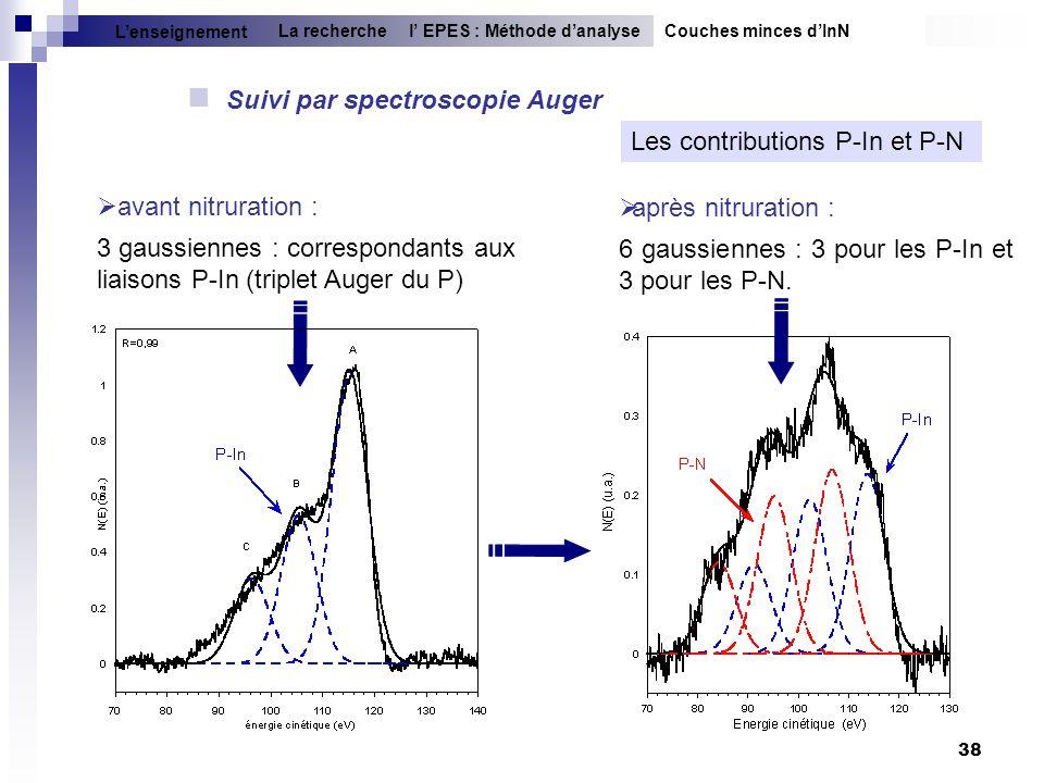 38 Suivi par spectroscopie Auger Les contributions P-In et P-N avant nitruration : 3 gaussiennes : correspondants aux liaisons P-In (triplet Auger du