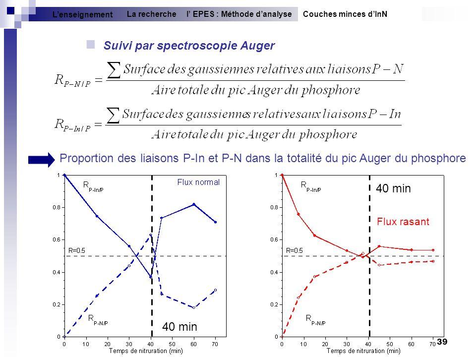 39 Proportion des liaisons P-In et P-N dans la totalité du pic Auger du phosphore Suivi par spectroscopie Auger Couches minces dInNl EPES : Méthode da