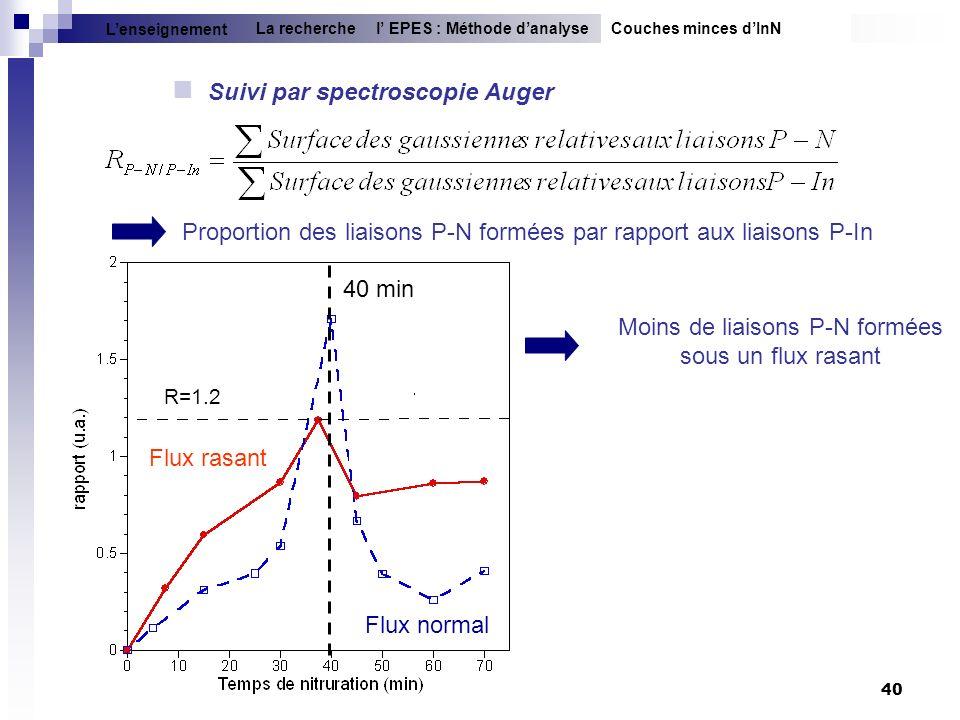 40 Proportion des liaisons P-N formées par rapport aux liaisons P-In Suivi par spectroscopie Auger Couches minces dInNl EPES : Méthode danalyseLa rech
