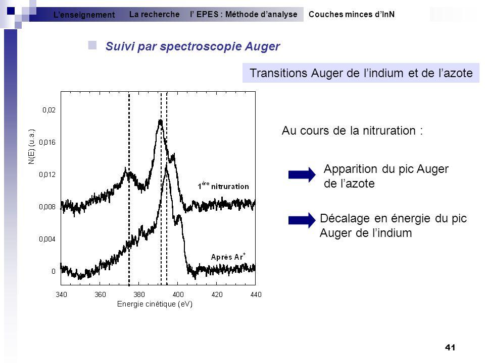 41 Suivi par spectroscopie Auger Transitions Auger de lindium et de lazote Apparition du pic Auger de lazote Décalage en énergie du pic Auger de lindi