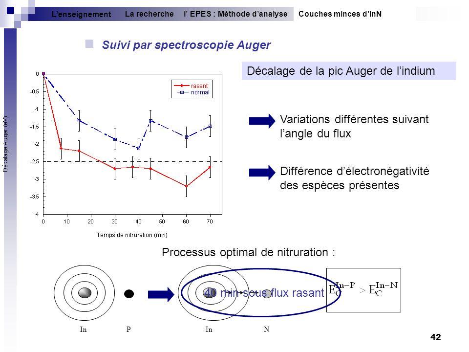 42 Suivi par spectroscopie Auger In PN Décalage de la pic Auger de lindium Couches minces dInNl EPES : Méthode danalyseLa recherche Lenseignement Diff