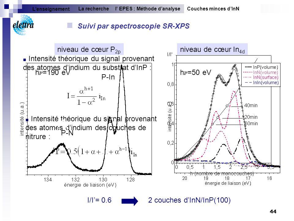 44 Intensité théorique du signal provenant des atomes dindium des couches de nitrure : niveau de cœur In 4d Suivi par spectroscopie SR-XPS Couches min