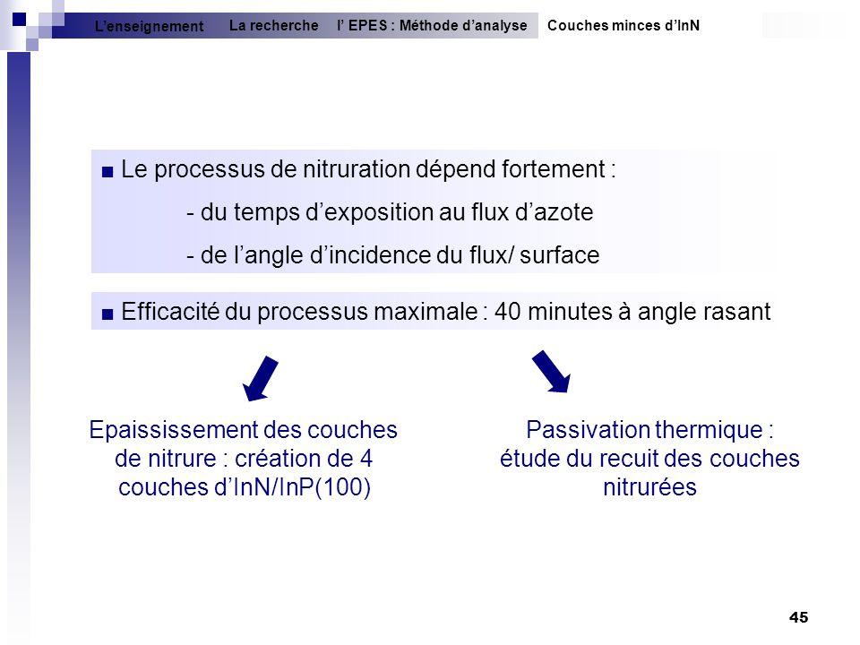 45 Le processus de nitruration dépend fortement : - du temps dexposition au flux dazote - de langle dincidence du flux/ surface Epaississement des cou