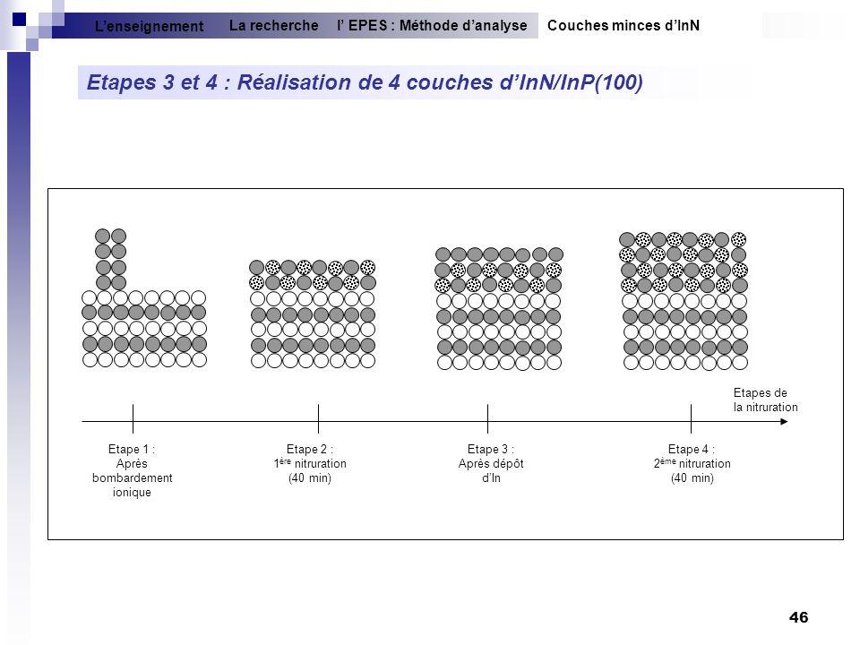 46 Etape 1 : Après bombardement ionique Etape 2 : 1 ère nitruration (40 min) Etape 3 : Après dépôt dIn Etape 4 : 2 ème nitruration (40 min) Etapes de