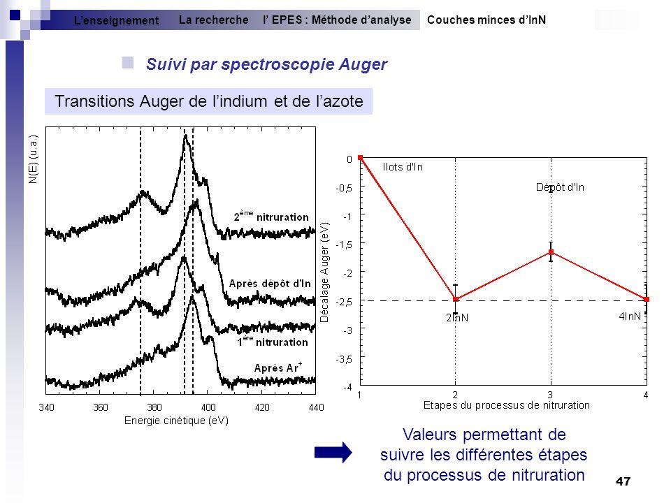 47 Suivi par spectroscopie Auger Transitions Auger de lindium et de lazote Couches minces dInNl EPES : Méthode danalyseLa recherche Lenseignement Vale
