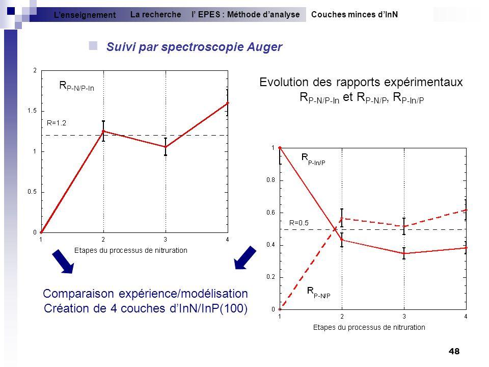 48 Suivi par spectroscopie Auger Couches minces dInNl EPES : Méthode danalyseLa recherche Lenseignement Comparaison expérience/modélisation Création d