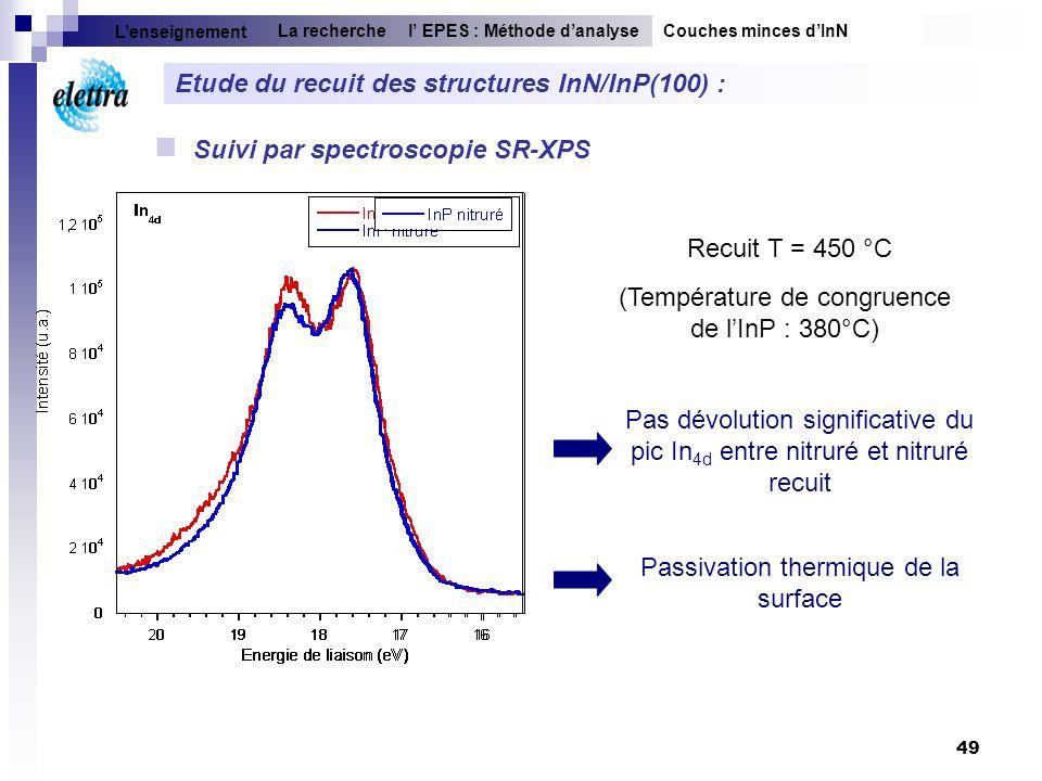 49 Suivi par spectroscopie SR-XPS Etude du recuit des structures InN/InP(100) : Pas dévolution significative du pic In 4d entre nitruré et nitruré rec