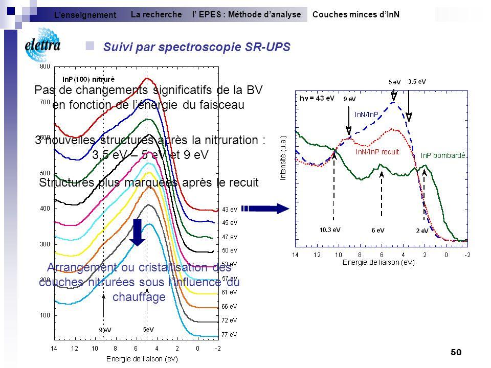 50 3 nouvelles structures après la nitruration : 3,5 eV – 5 eV et 9 eV Suivi par spectroscopie SR-UPS Pas de changements significatifs de la BV en fon