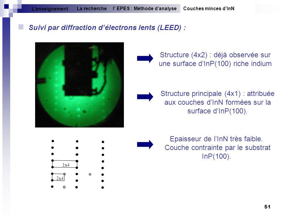 51 1x4 2x4 Suivi par diffraction délectrons lents (LEED) : Structure (4x2) : déjà observée sur une surface dInP(100) riche indium Structure principale